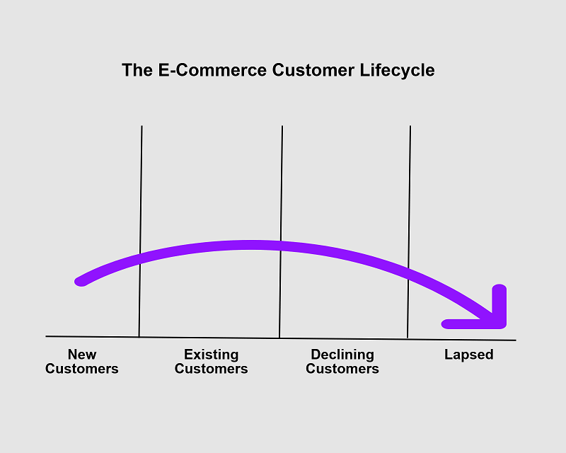 Customer Lifetime Value, or CLV, as it relates to the ecommerce business